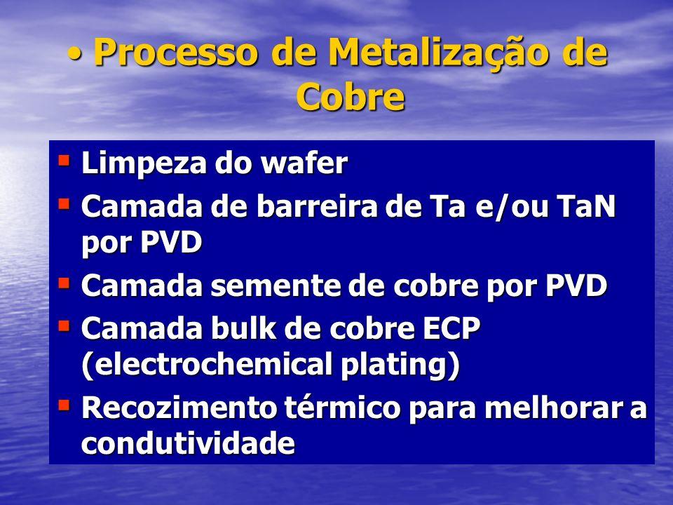 Processo de Metalização de Cobre