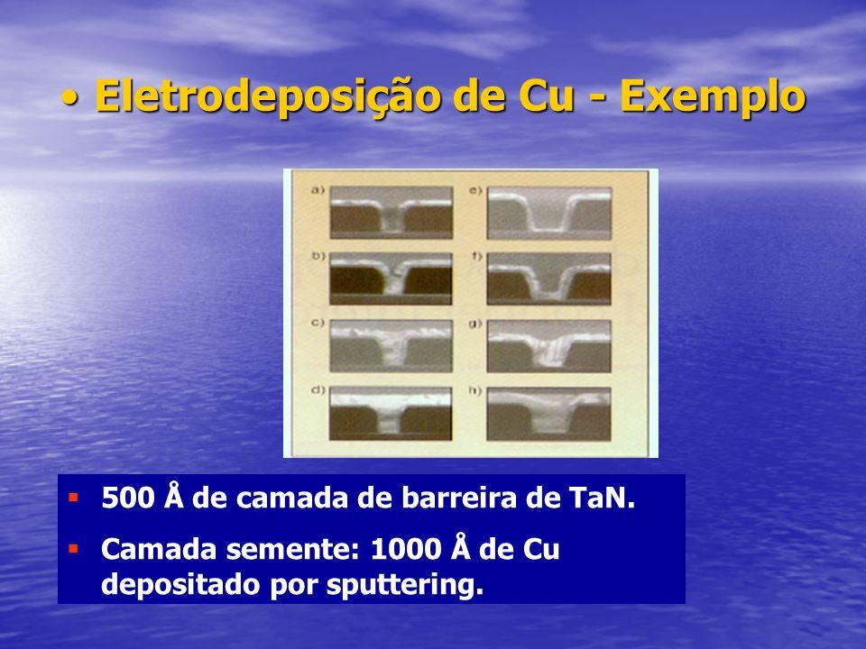 Eletrodeposição de Cu - Exemplo