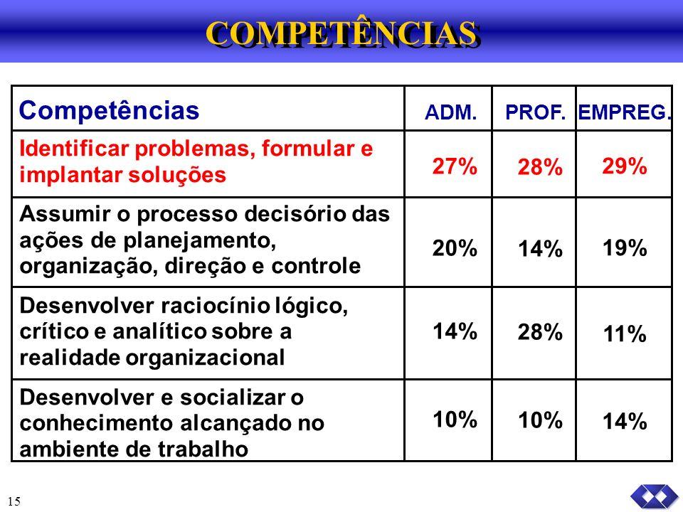 COMPETÊNCIAS Competências