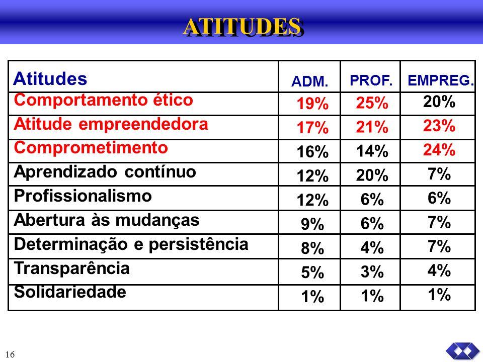 ATITUDES Atitudes Comportamento ético Atitude empreendedora