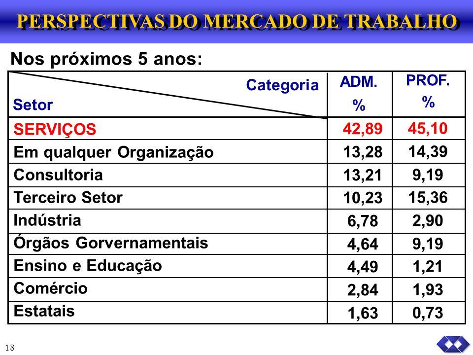 PERSPECTIVAS DO MERCADO DE TRABALHO