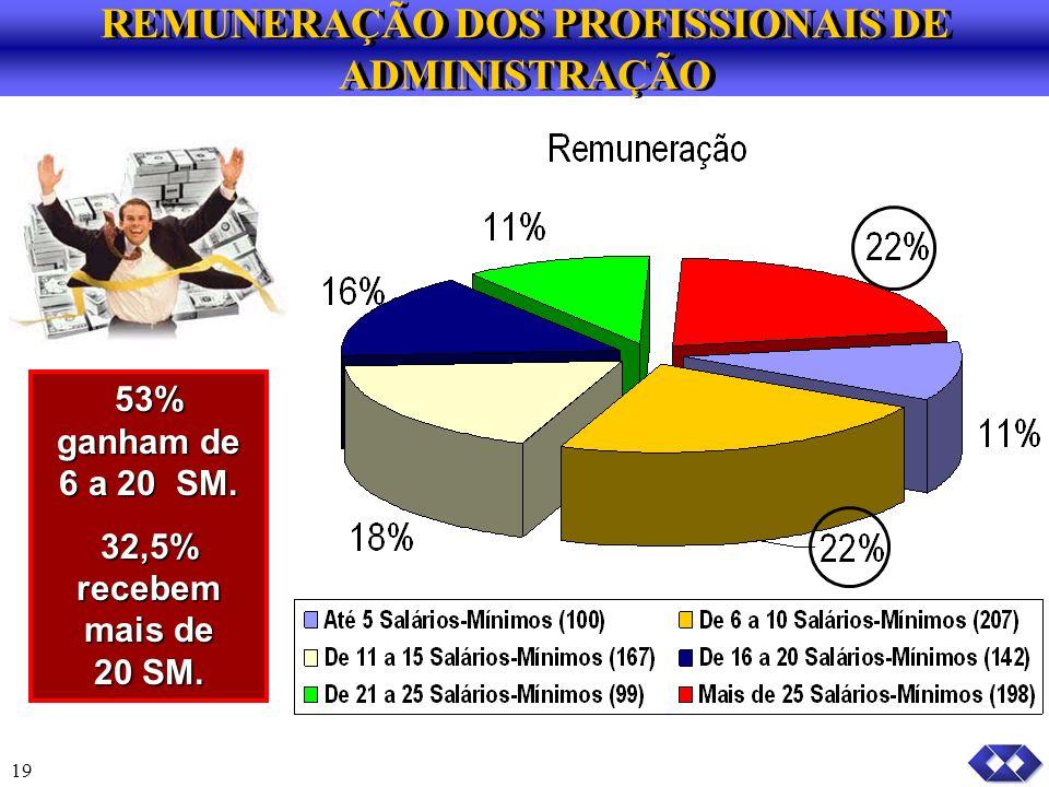 REMUNERAÇÃO DOS PROFISSIONAIS DE ADMINISTRAÇÃO