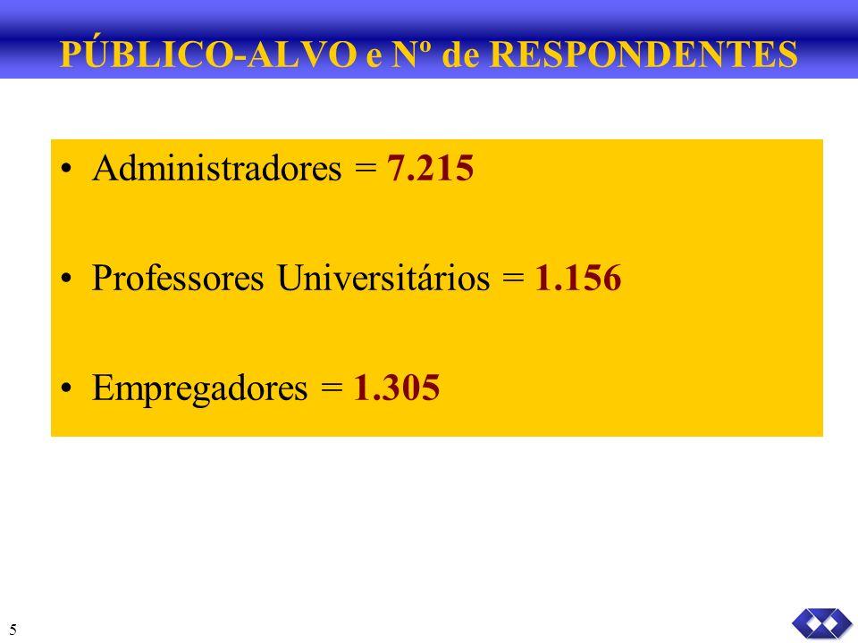PÚBLICO-ALVO e Nº de RESPONDENTES