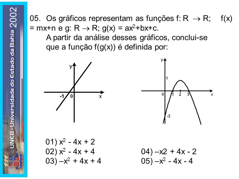 200205. Os gráficos representam as funções f: R  R; f(x) = mx+n e g: R  R; g(x) = ax2+bx+c.