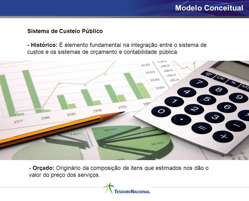 Modelo Conceitual Sistema de Custeio Público