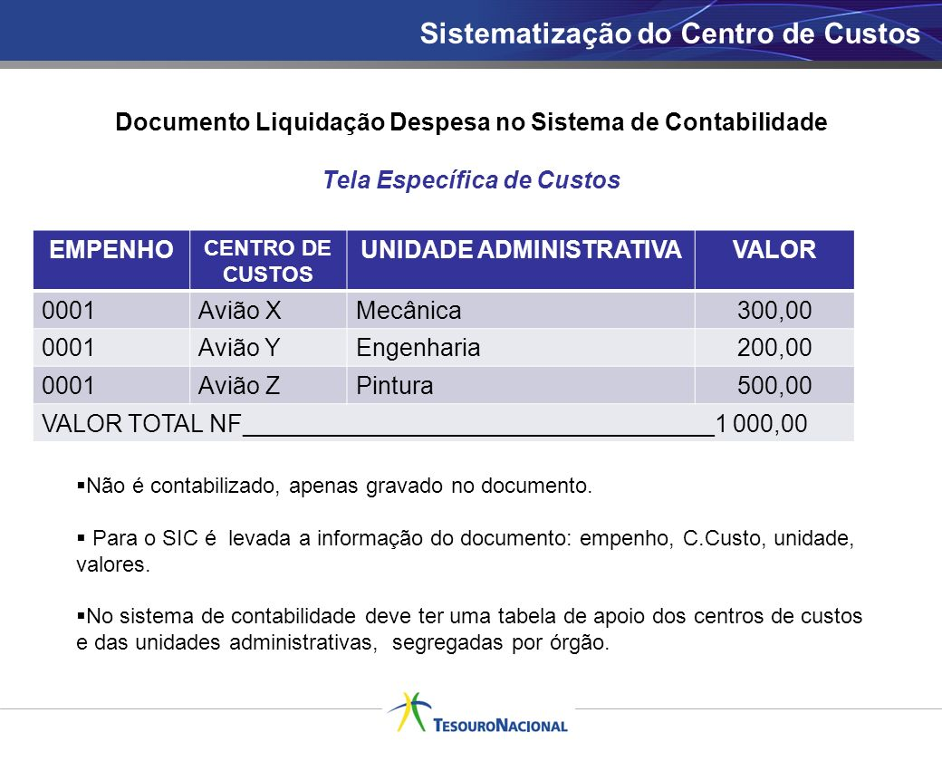 Sistematização do Centro de Custos