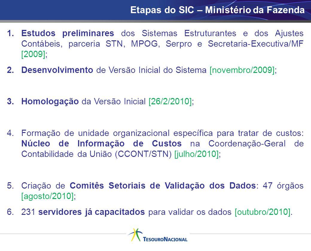 Etapas do SIC – Ministério da Fazenda