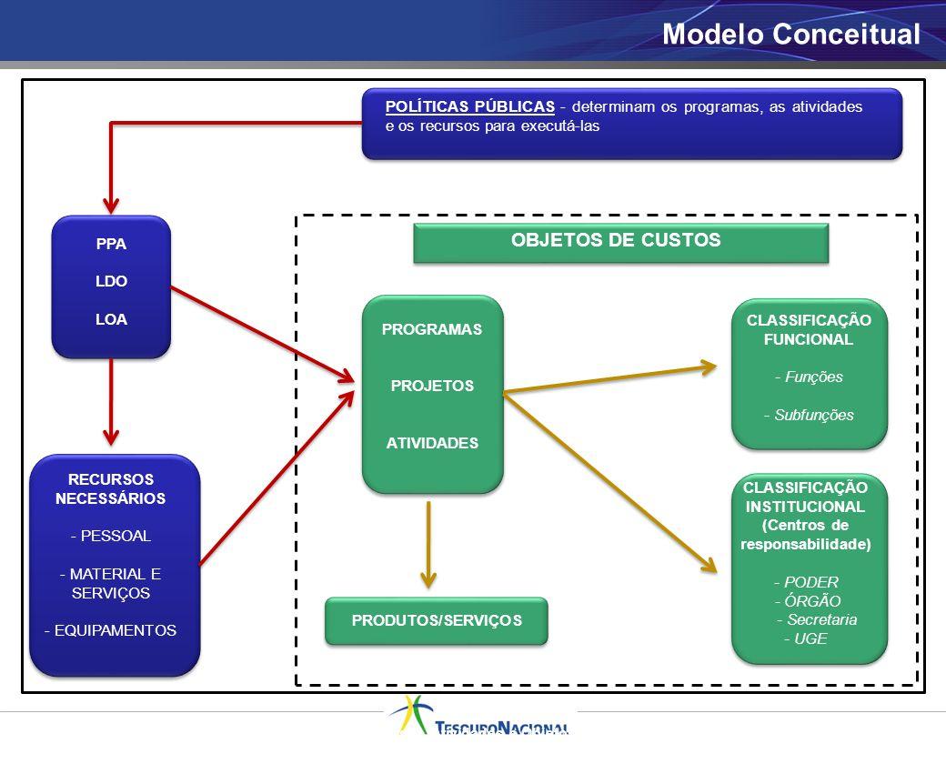 CLASSIFICAÇÃO INSTITUCIONAL (Centros de responsabilidade)