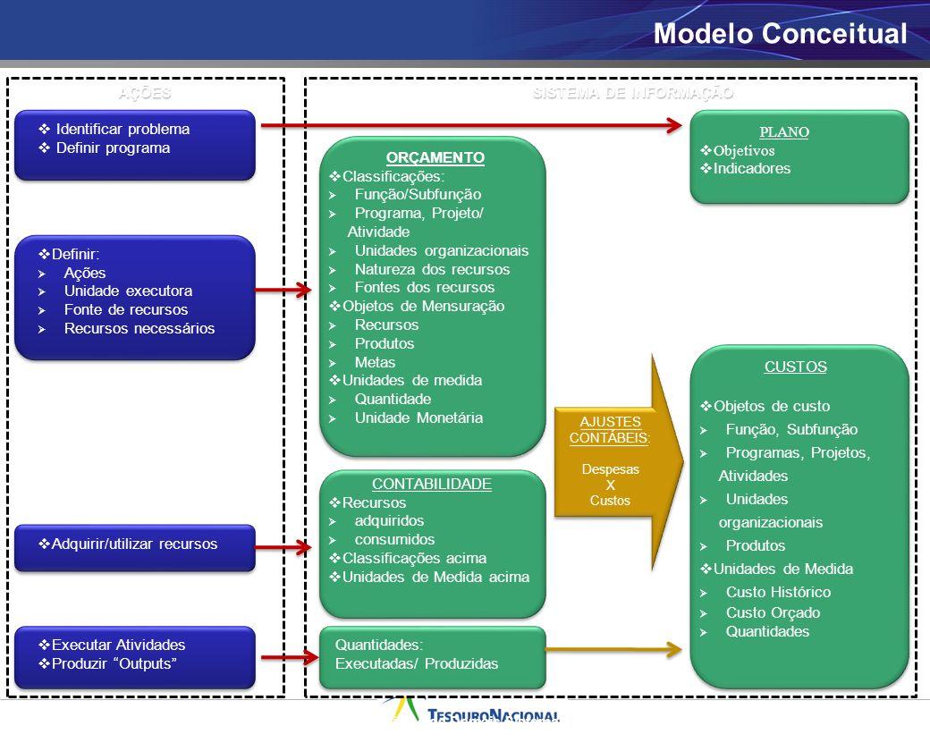 Modelo Conceitual AÇÕES SISTEMA DE INFORMAÇÃO Identificar problema