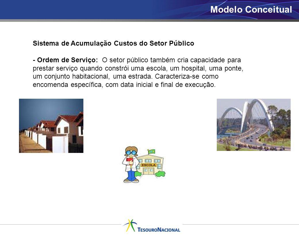 Modelo Conceitual Sistema de Acumulação Custos do Setor Público