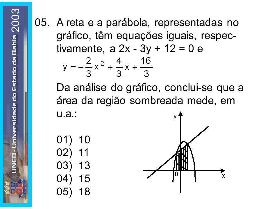 2003 05. A reta e a parábola, representadas no gráfico, têm equações iguais, respec- tivamente, a 2x - 3y + 12 = 0 e.