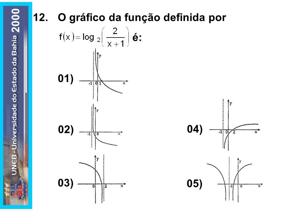 12. O gráfico da função definida por é: