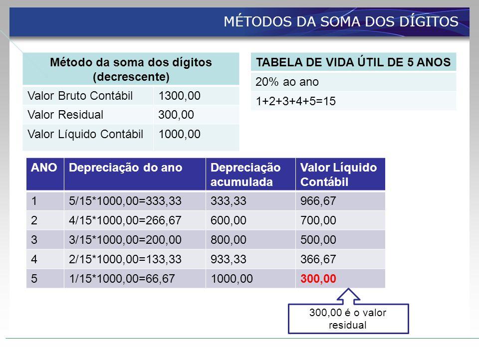 Método da soma dos dígitos (decrescente)