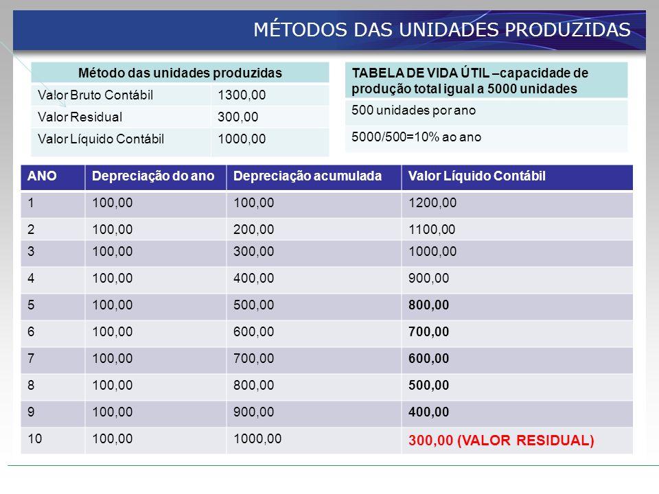 Método das unidades produzidas