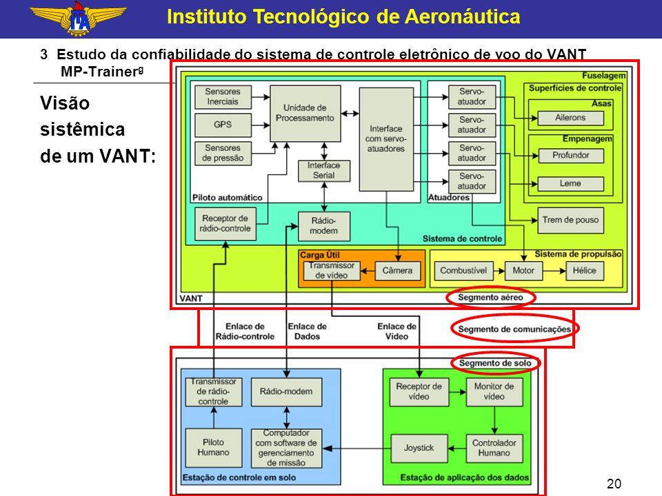 Visão sistêmica de um VANT: