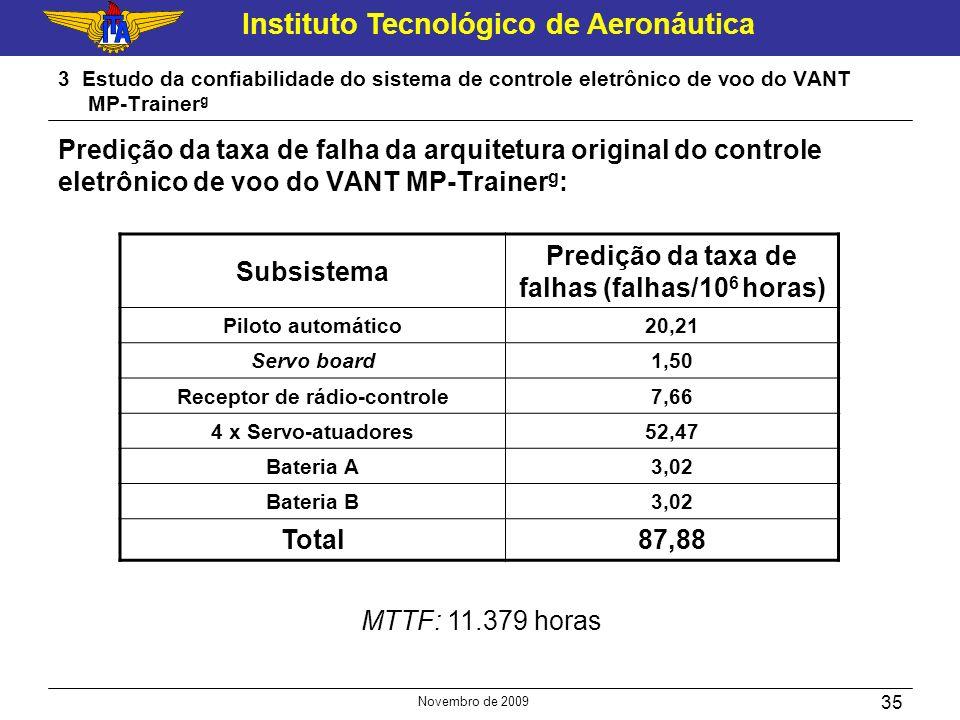 Subsistema Predição da taxa de falhas (falhas/106 horas) Total 87,88