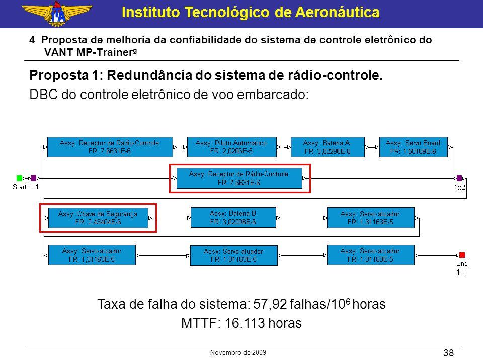 Taxa de falha do sistema: 57,92 falhas/106 horas