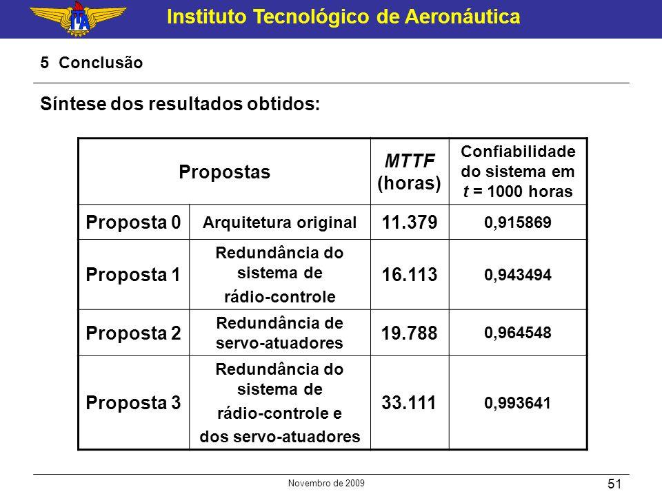 Síntese dos resultados obtidos: Propostas MTTF (horas)