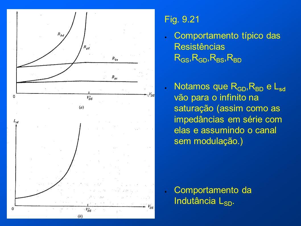 Fig. 9.21 Comportamento típico das Resistências RGS,RGD,RBS,RBD.