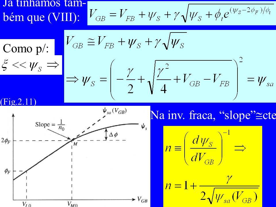 Na inv. fraca, slope cte