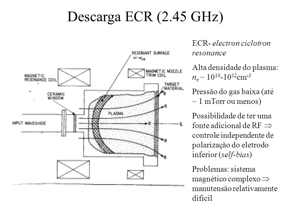Descarga ECR (2.45 GHz) ECR- electron ciclotron resonance
