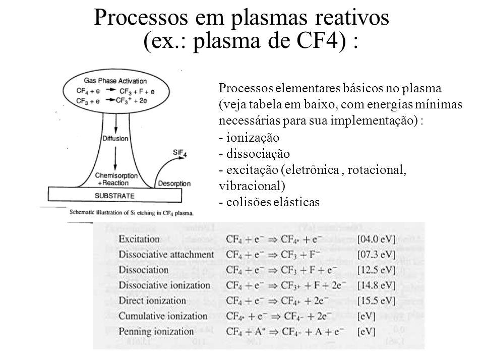 Processos em plasmas reativos (ex.: plasma de CF4) :