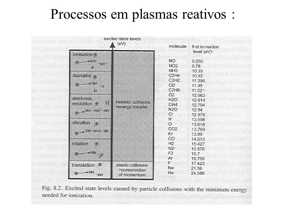 Processos em plasmas reativos :