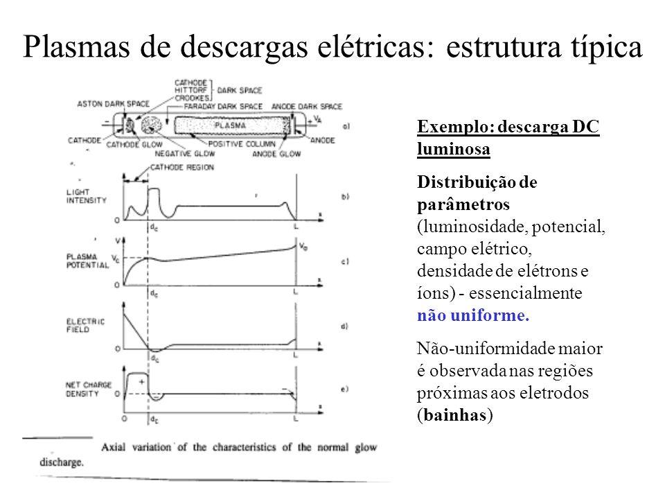 Plasmas de descargas elétricas: estrutura típica