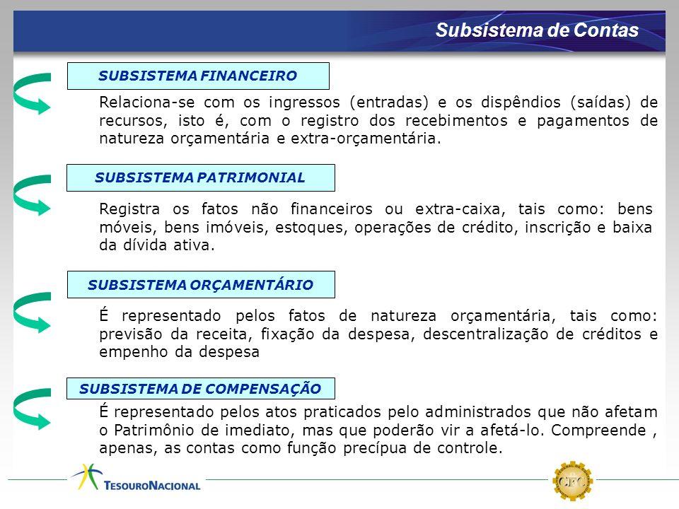 Subsistema de Contas SUBSISTEMA FINANCEIRO.