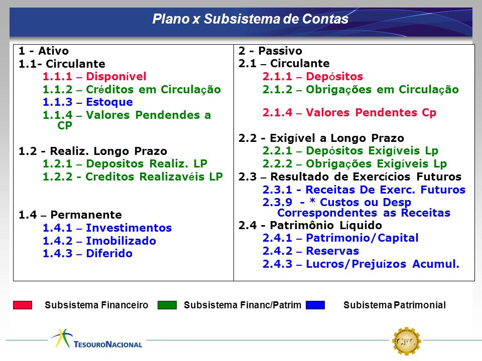 Plano x Subsistema de Contas