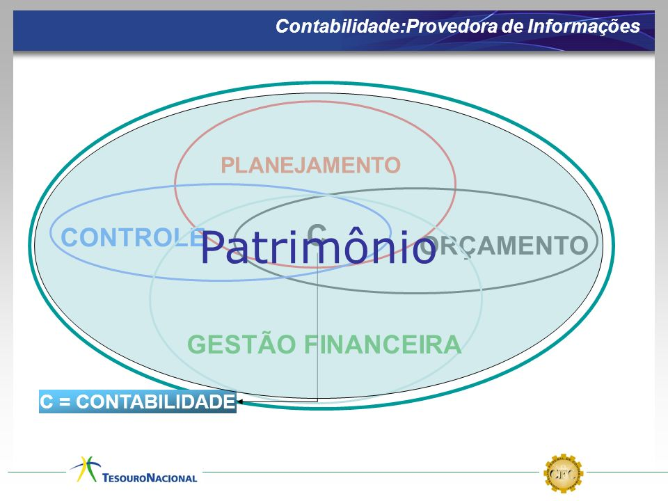 Patrimônio C CONTROLE ORÇAMENTO GESTÃO FINANCEIRA PLANEJAMENTO