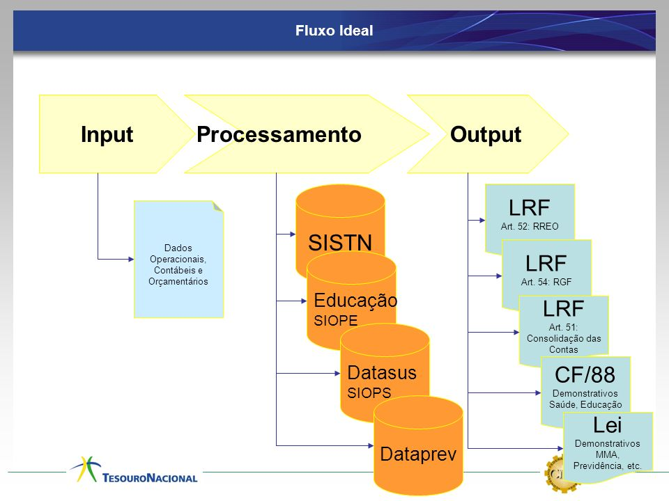 Input Processamento Output SISTN LRF LRF LRF CF/88 Lei Educação