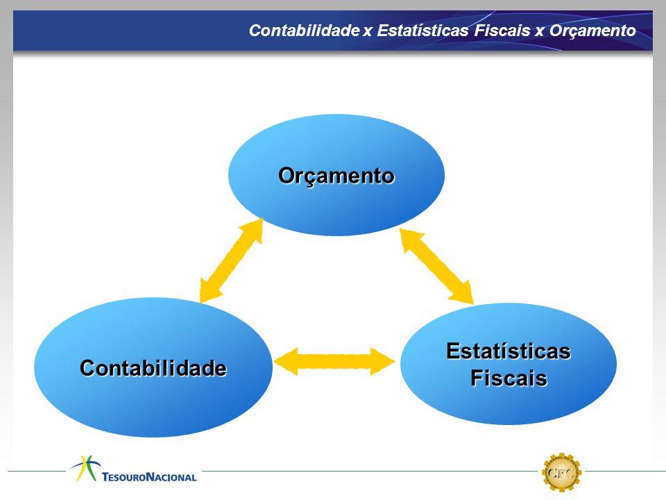Estatísticas Fiscais Orçamento Contabilidade