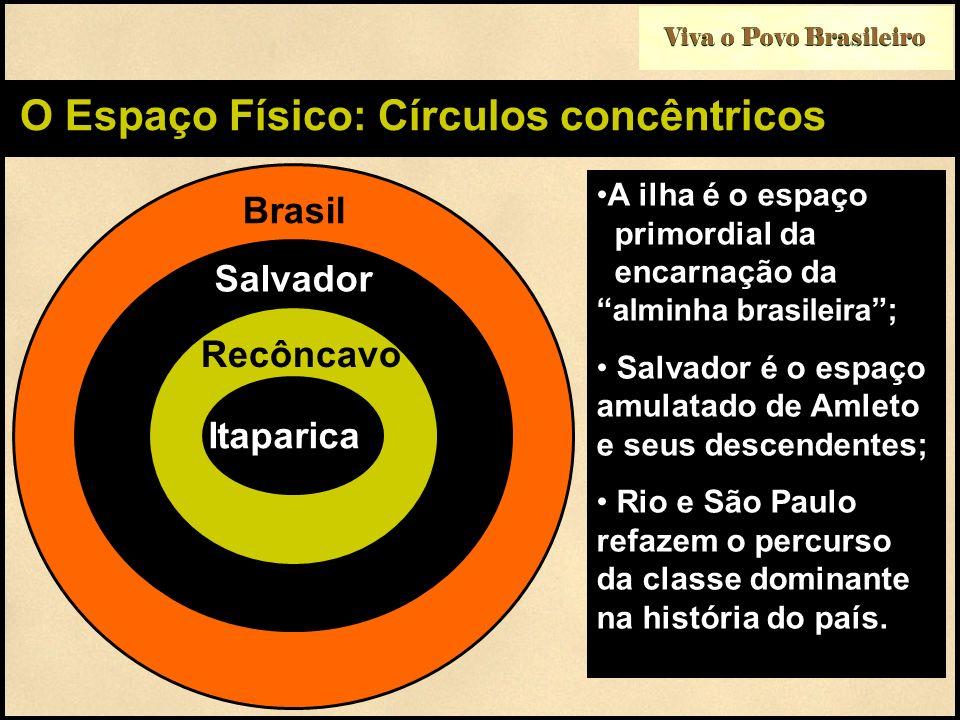 O Espaço Físico: Círculos concêntricos