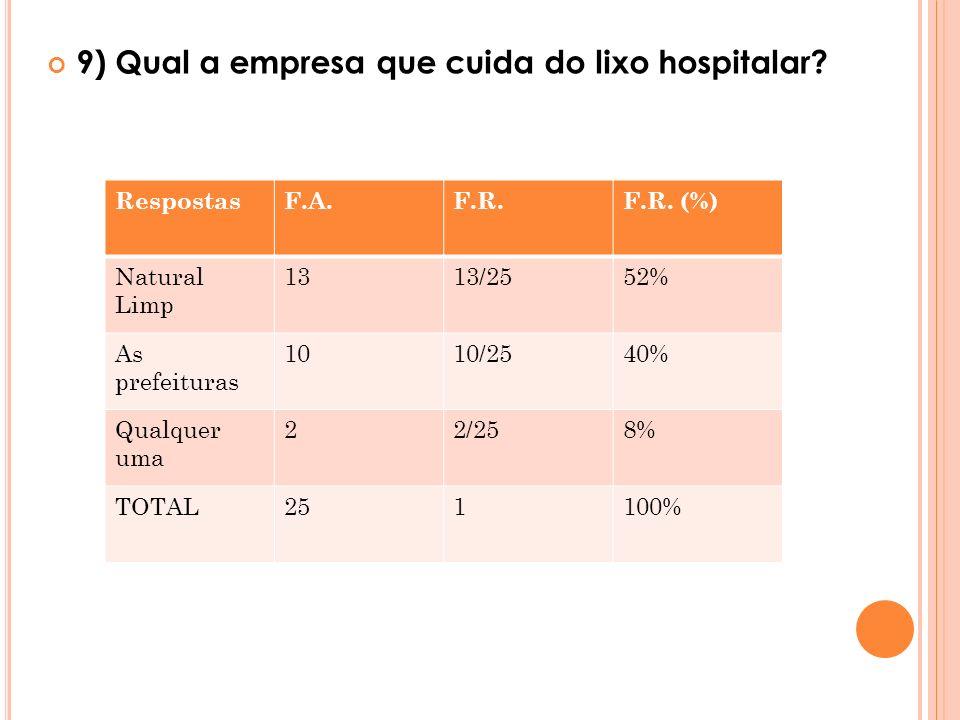 9) Qual a empresa que cuida do lixo hospitalar