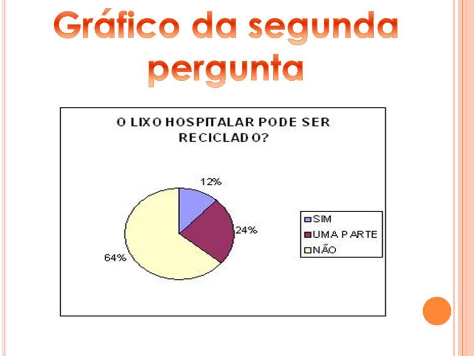 Gráfico da segunda pergunta