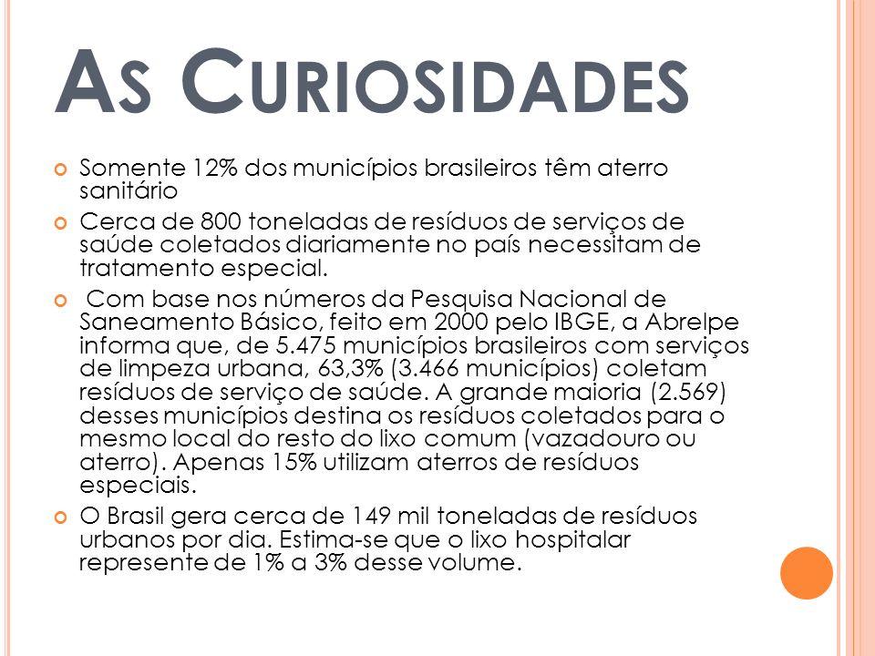 As Curiosidades Somente 12% dos municípios brasileiros têm aterro sanitário.