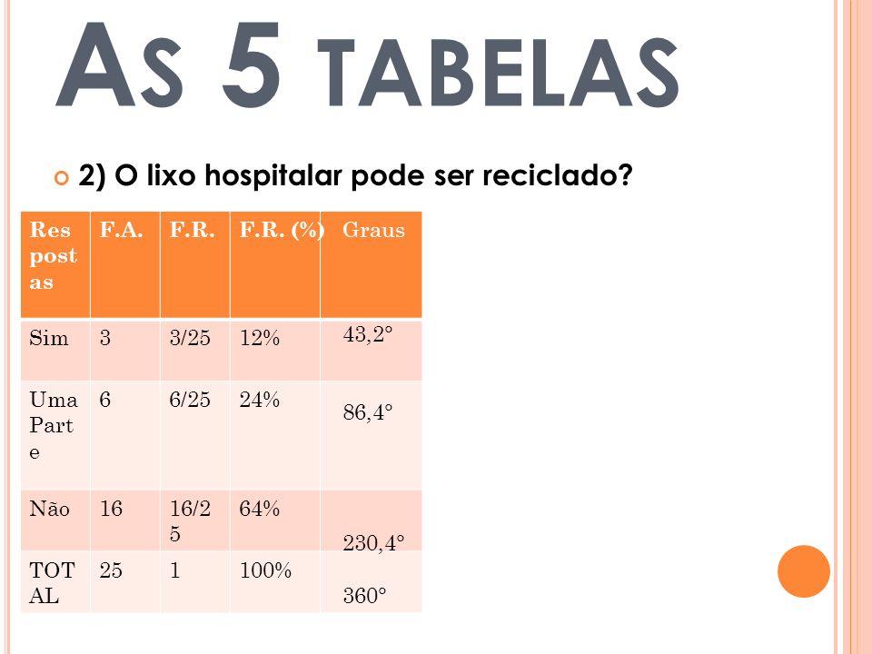 As 5 tabelas 2) O lixo hospitalar pode ser reciclado Respostas F.A.