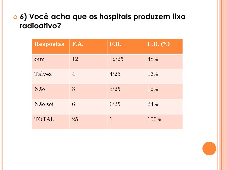 6) Você acha que os hospitais produzem lixo radioativo