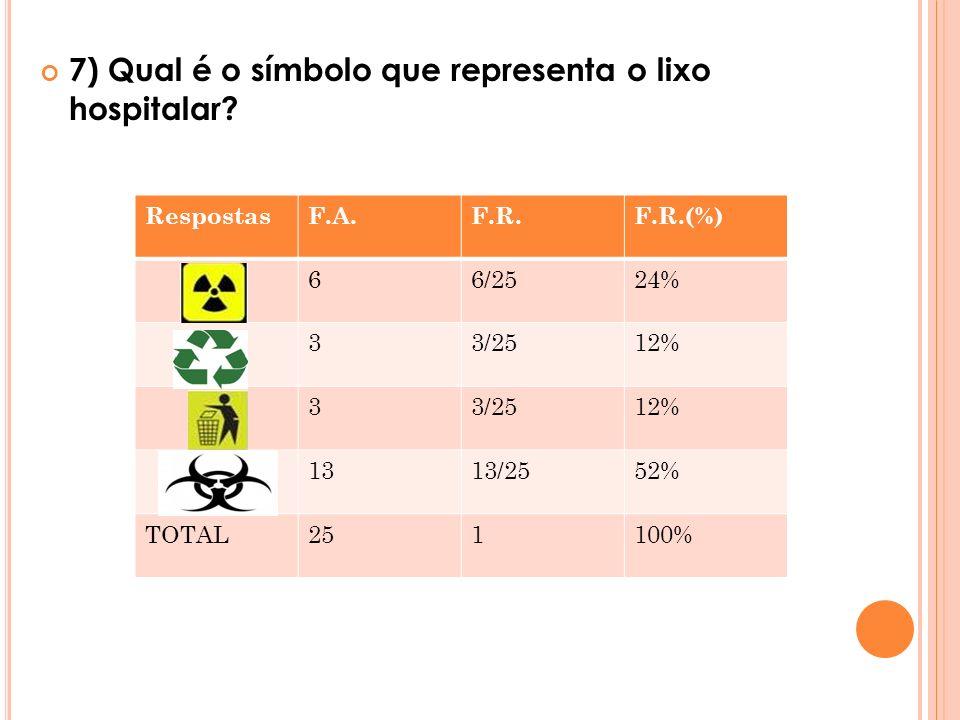 7) Qual é o símbolo que representa o lixo hospitalar