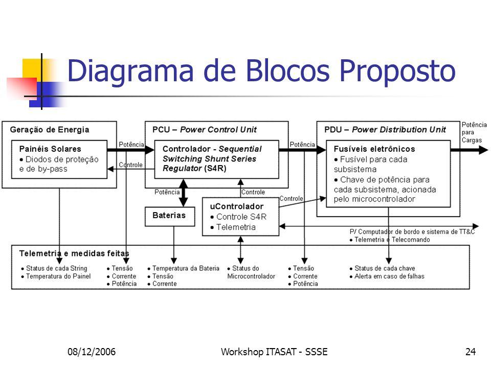 Diagrama de Blocos Proposto