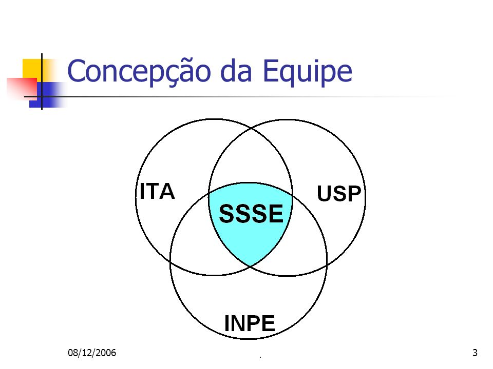 Concepção da Equipe 08/12/2006 Workshop ITASAT - SSSE