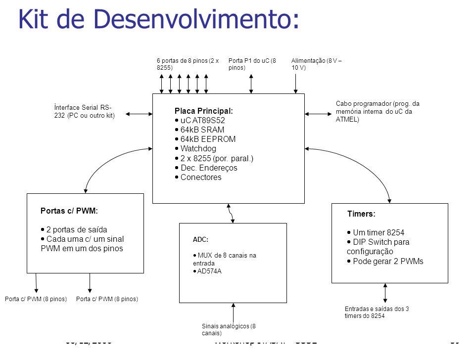 Kit de Desenvolvimento: