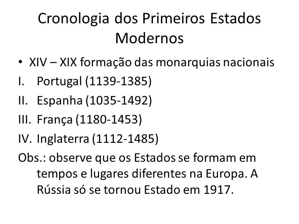 Cronologia dos Primeiros Estados Modernos