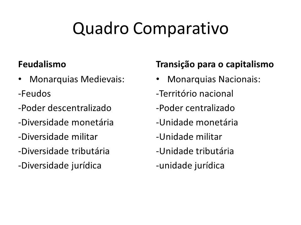 Quadro Comparativo Feudalismo Transição para o capitalismo