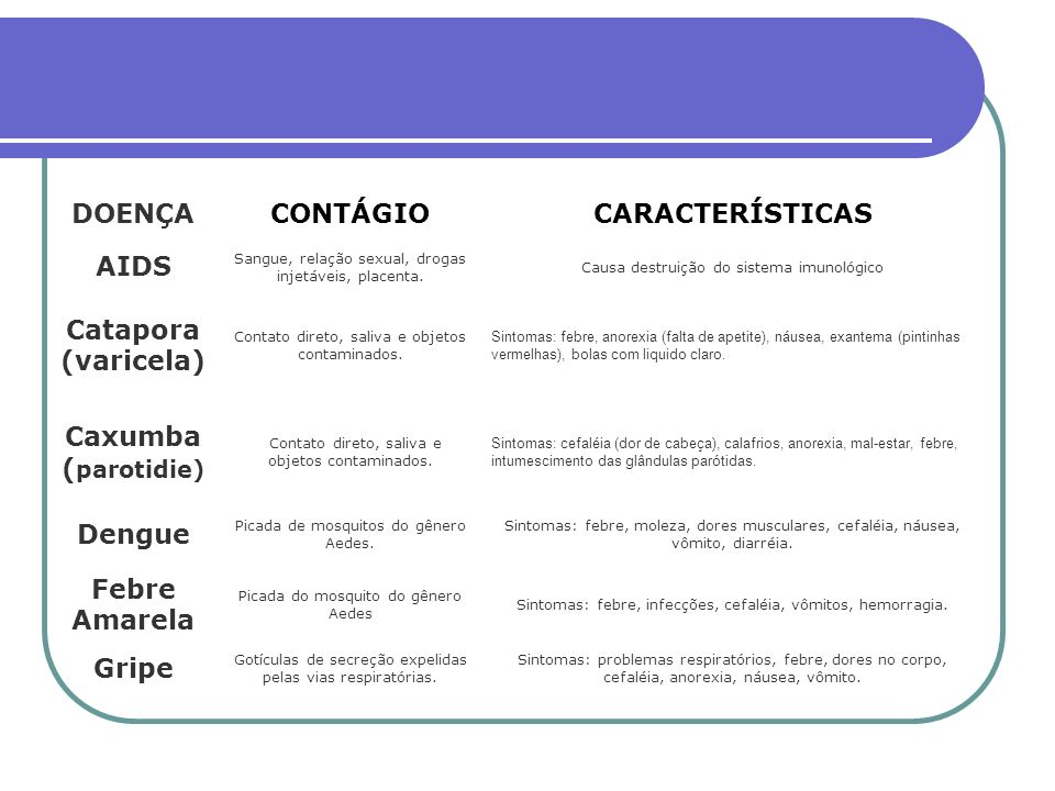 DOENÇA CONTÁGIO CARACTERÍSTICAS AIDS Catapora (varicela)
