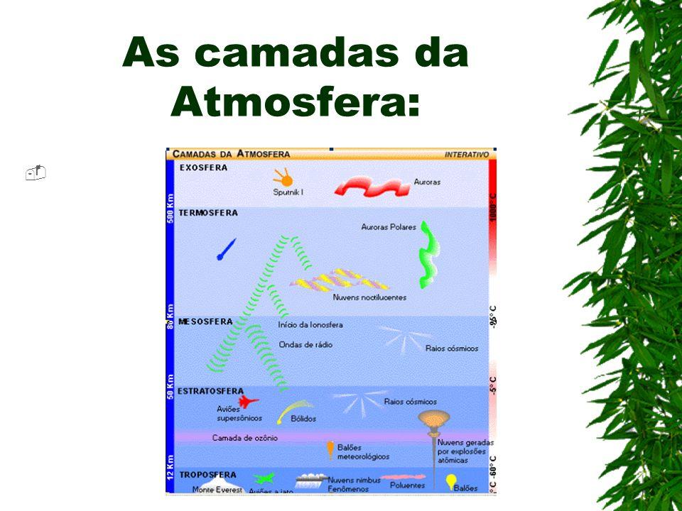 As camadas da Atmosfera: