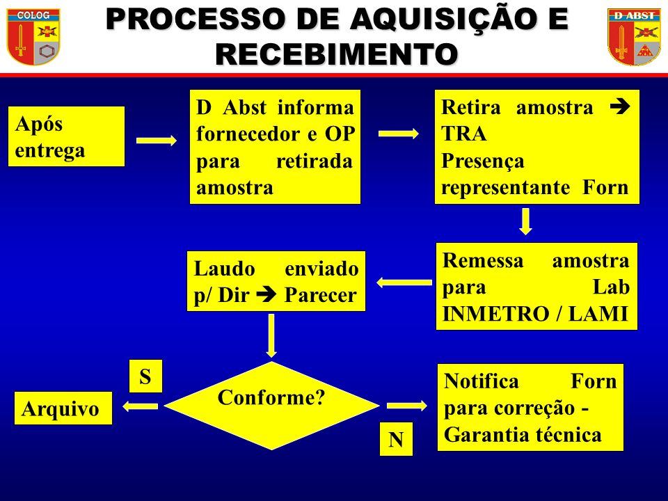 PROCESSO DE AQUISIÇÃO E RECEBIMENTO