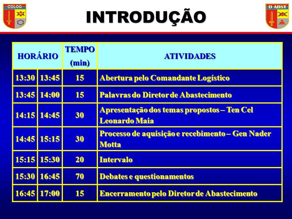 INTRODUÇÃO HORÁRIO TEMPO (min) ATIVIDADES 13:30 13:45 15