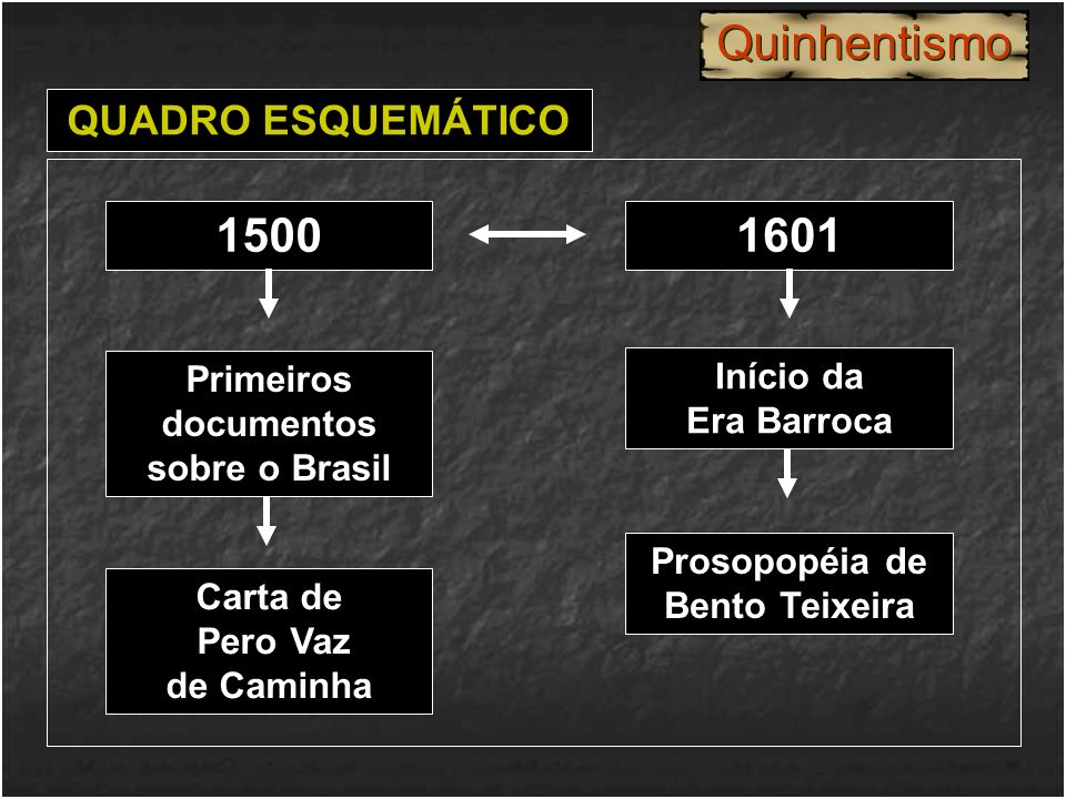 Quinhentismo 1500 1601 QUADRO ESQUEMÁTICO